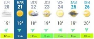 météo semaine
